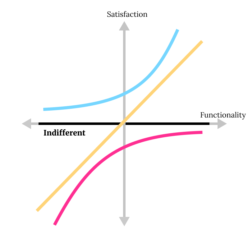 Kano Model - indifferent